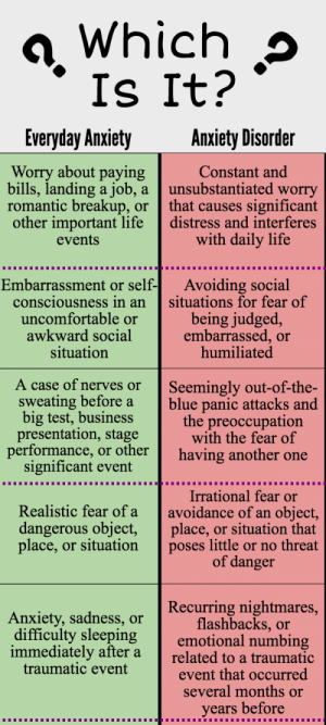Anxiety vs Anxiety Disorders Infographic.png